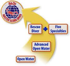 Master Scuba Diver Path